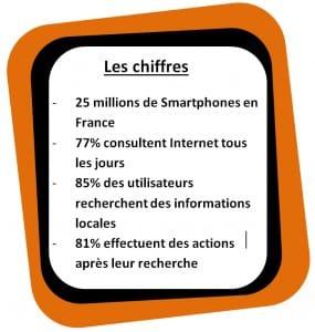 Les chiffres clés d'utilisation des sites mobiles