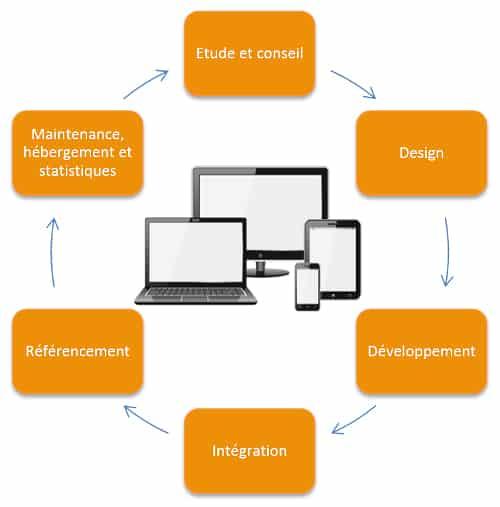 ff95e49813a Agence web et référencement - SEO et webmarketing Paris 75